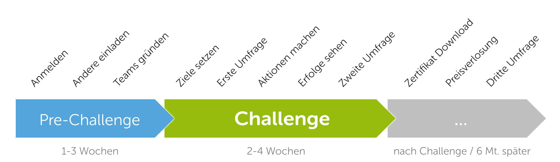 Pre-Challenge (1-3 Wochen): Anmelden, Andere einladen, Teams gründen – Challenge (2-4 Wochen): Ziele setzen, Erste Umfrage, Aktionen machen, Erfolge sehen, Zweite Umfrage – … (nach Challenge / 6 Mt. später): Zertifikat Download, Preisverlosung, Dritte Umfrage