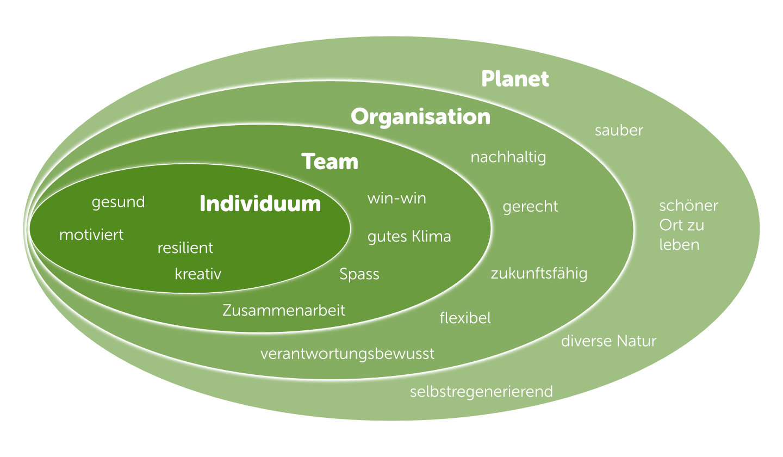 Individuum: gesund, motiviert, resilient, kreativ – Team: win-win, gutes Klima, Spass, Zusammenarbeit – Organisation: nachhaltig, gerecht, zukunftsfähig, flexibel, verantwortungsbewusst – Planet: sauber, schöner Ort zu leben, diverse Natur, selbstregenerierend